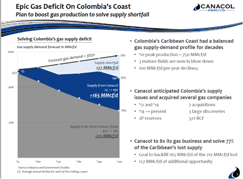Colombia Gas Deficit