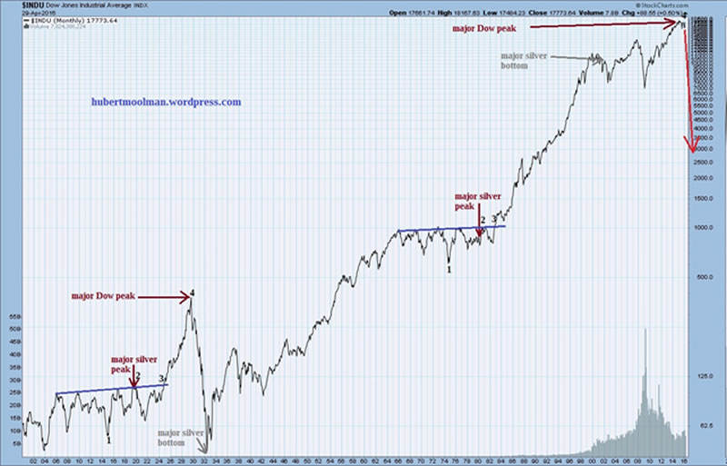 Climateer Investing: Apparently The Dow Joneses Have Run Out Of Space On the Chart Leaving ...