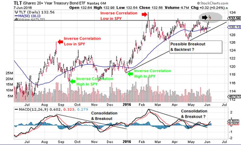 tlt spy inverse correlation the market oracle