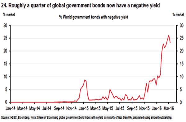Percent of Global Bonds with Negative Yield