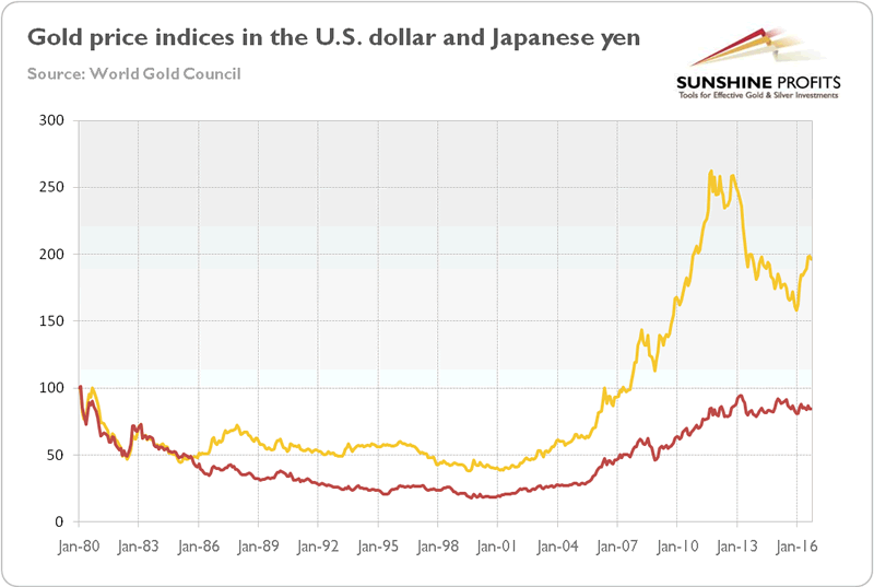 What Investors Can Learn from Gold Yen Price? :: The Market Oracle