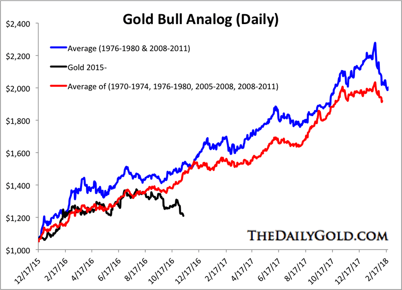 Gold Bull Analog Daily Chart