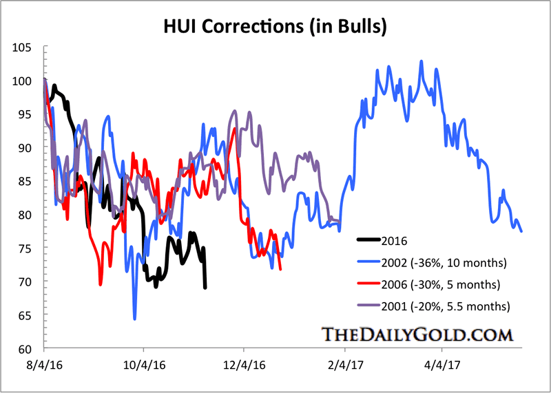 HUI Corrections in Bull Markets