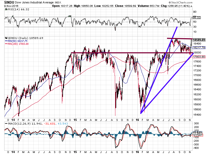 Dow Industrials Daily Chart