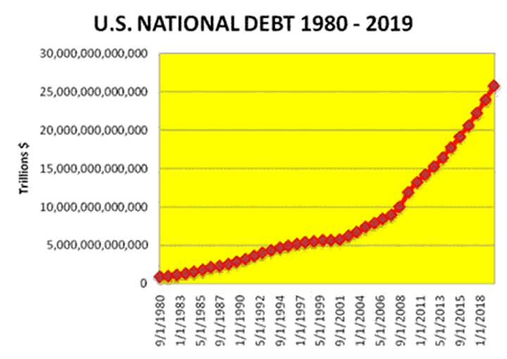 US National Debt 1980-2019