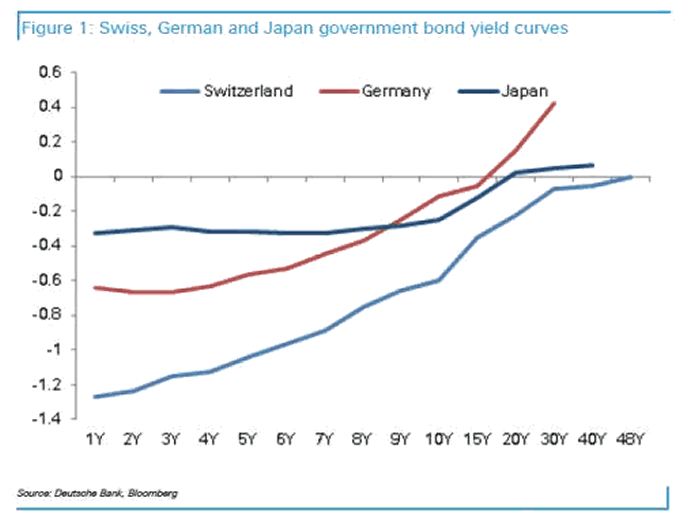 Swiss, German and Japan Government Bond Yields