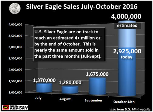 Silver Eagle Sales July-October 2016