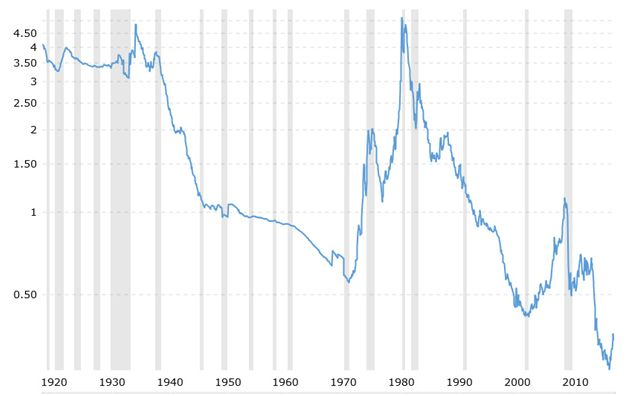 Gold versus US Monetary Base 1920 to Current