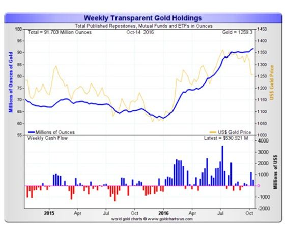 Weekly Transparent Gold Holdings