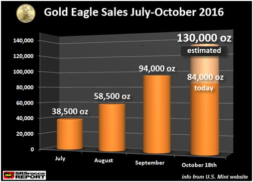 Gold Eagle Sales July-October 2016