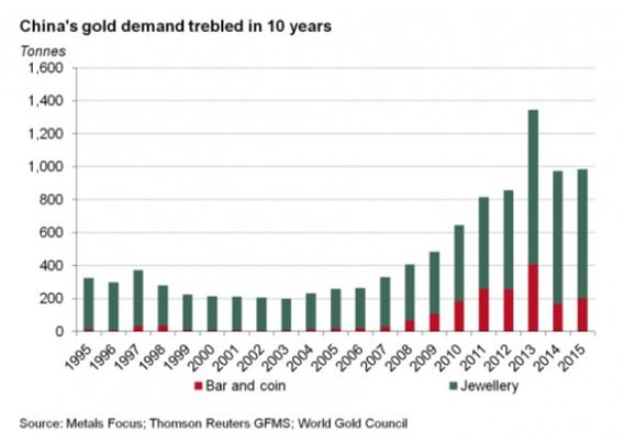 China Gold Demand 1995-2016