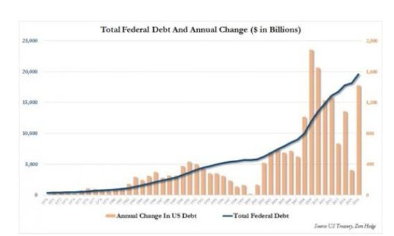Total Federal Debt and Annual Change