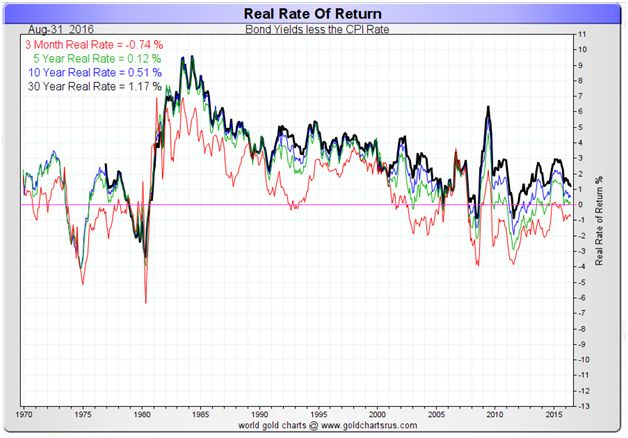 Real Rate of Return 1970-2016