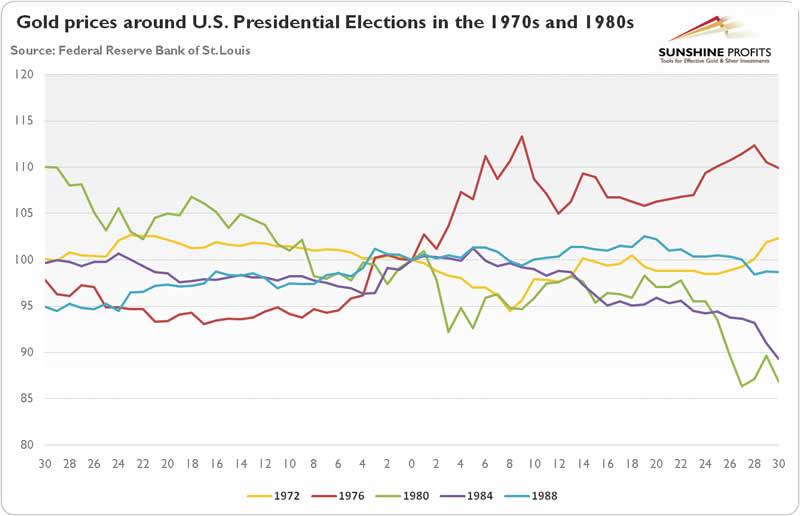 Gold prices around US elections in the 1970s and 1980s
