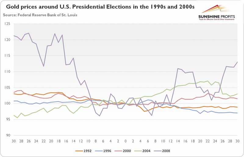 Gold prices around US elections in the 1990s and 2000s