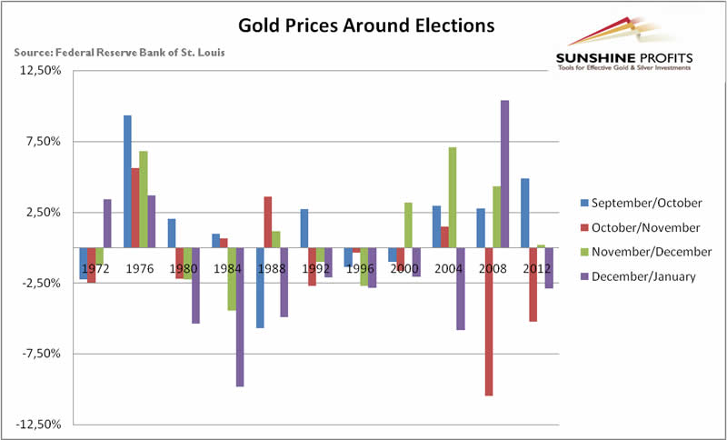 Gold Prices around elections 1972-2012