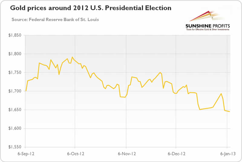 Gold prices around the 2012 election