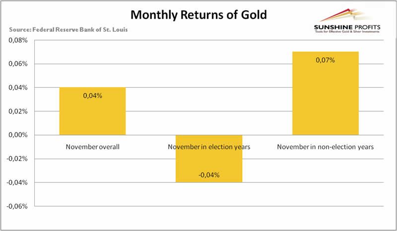 November returns on gold