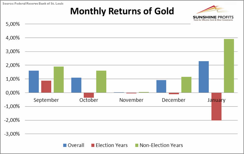 September to January returns on gold