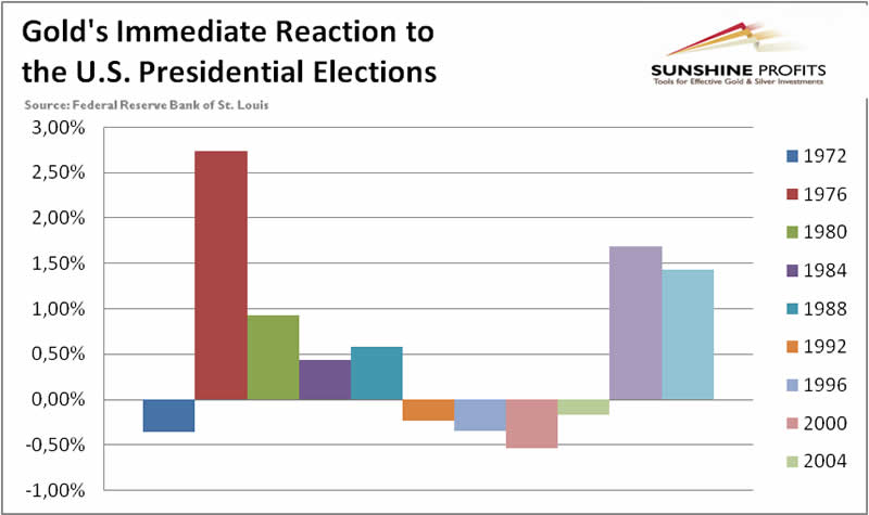 Gold immediate reaction to US Presidential elections