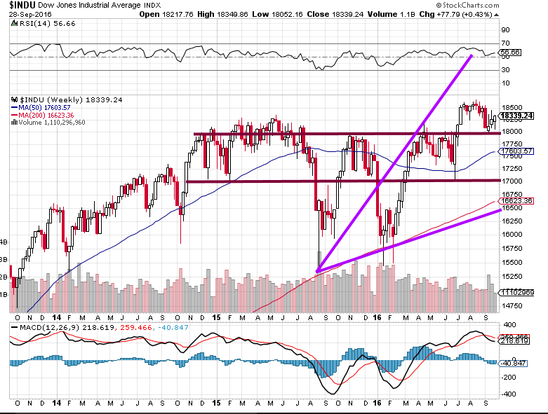 Weekly Dow Chart