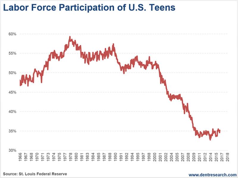 Teen Labour 100