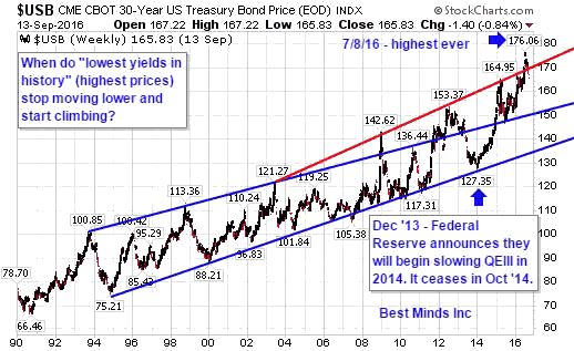 Stocks and bonds the central bankers experiment the great bust