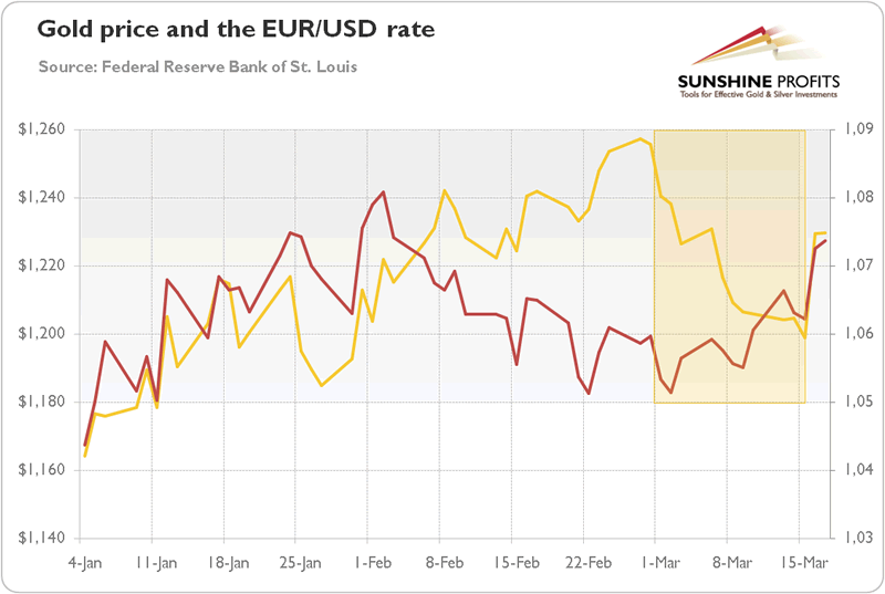 Gold Price and EUR/USD Chart