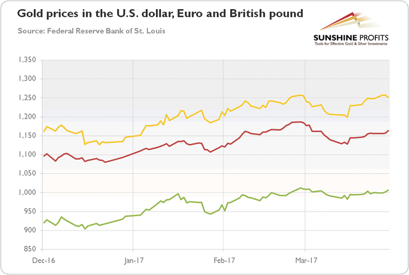 Gold in US Dollars, Euros and British Pound