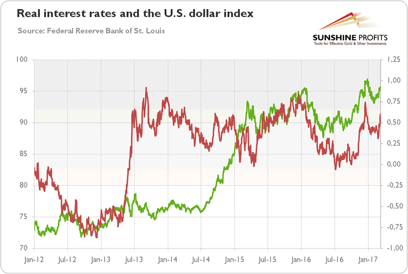 Real Interest rates and US Dollar Index