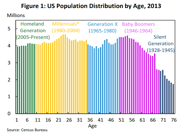US Population Distribution by Age