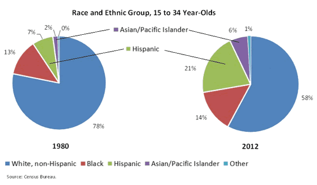 Race and Ethnic Group 15-34 Year-Olds