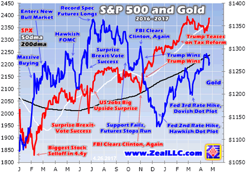 S&P500 and Gold 2016-2017