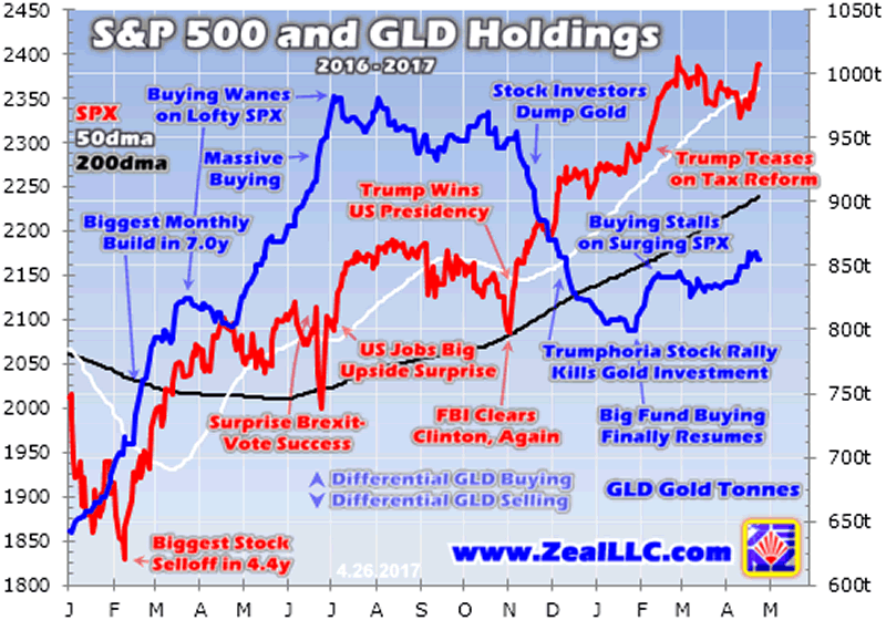 S&P500 and GLD Holdings 2016-2017