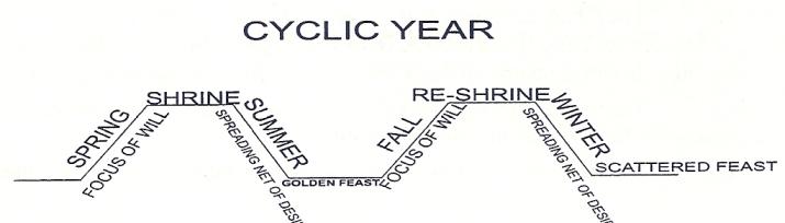 Cyclic Year