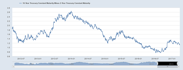 10-Year - 2-Year Treasury Yield