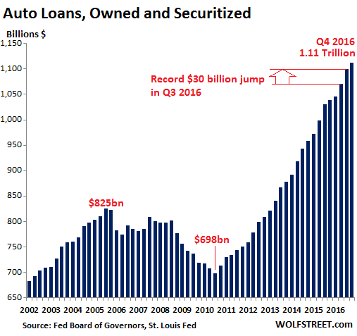 Auto Loans, Owned and Securitized