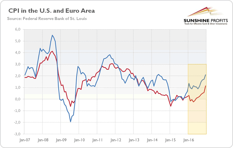 US and Euro Area CPI