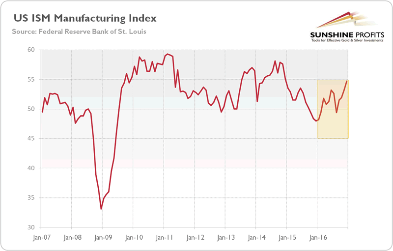 US ISM Manufacturing Index