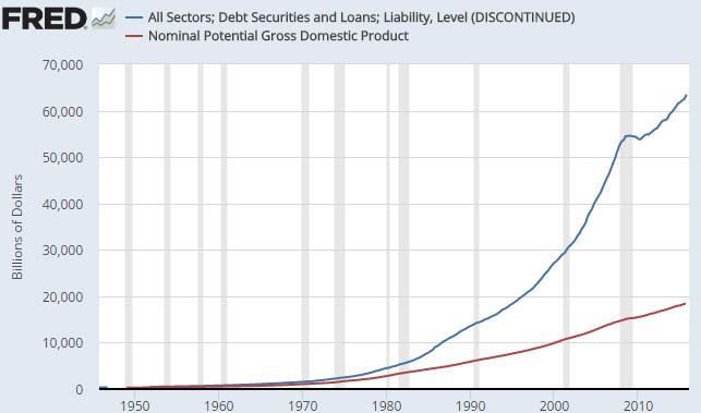 Debt vs GDP chart