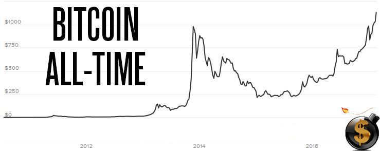 Which Is The Highest Its Been Since Mt Gox In 2013 Doesnt Count Because It Was Likely Inflating Bitcoin Prices Before Shut Down