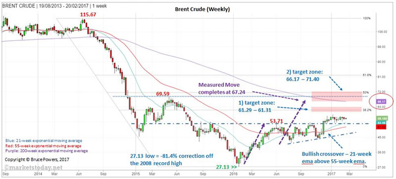 brent oil price
