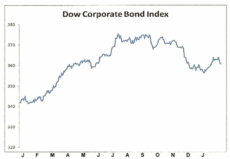 Dow Corporate Bond Index