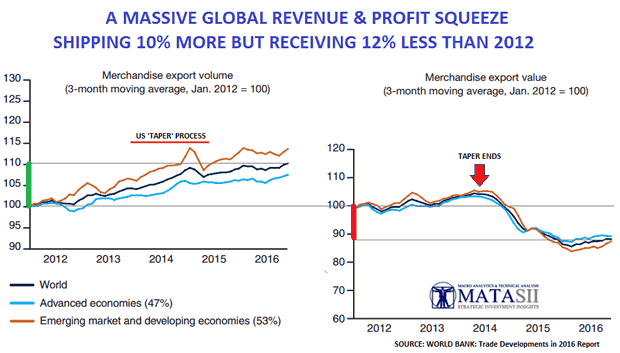 Global Revnue and Profit Squeeze