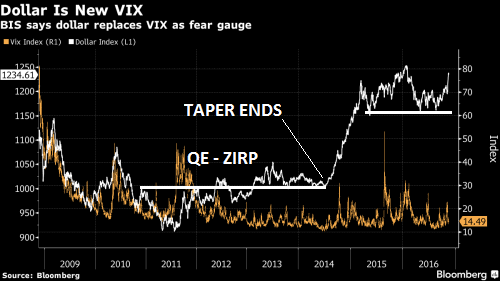 Dollar is New VIX