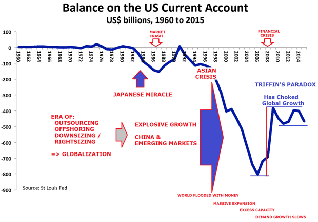 Balance oh the US Current Account
