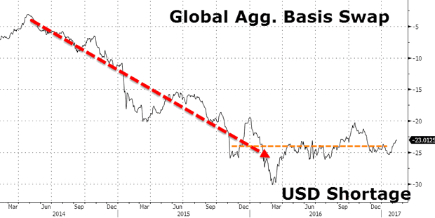 Global Agg. Basis Swap