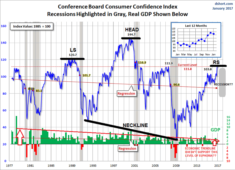 Copnference Board Consumer Confidence Index
