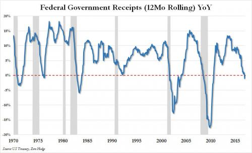 Federal Government Receipts
