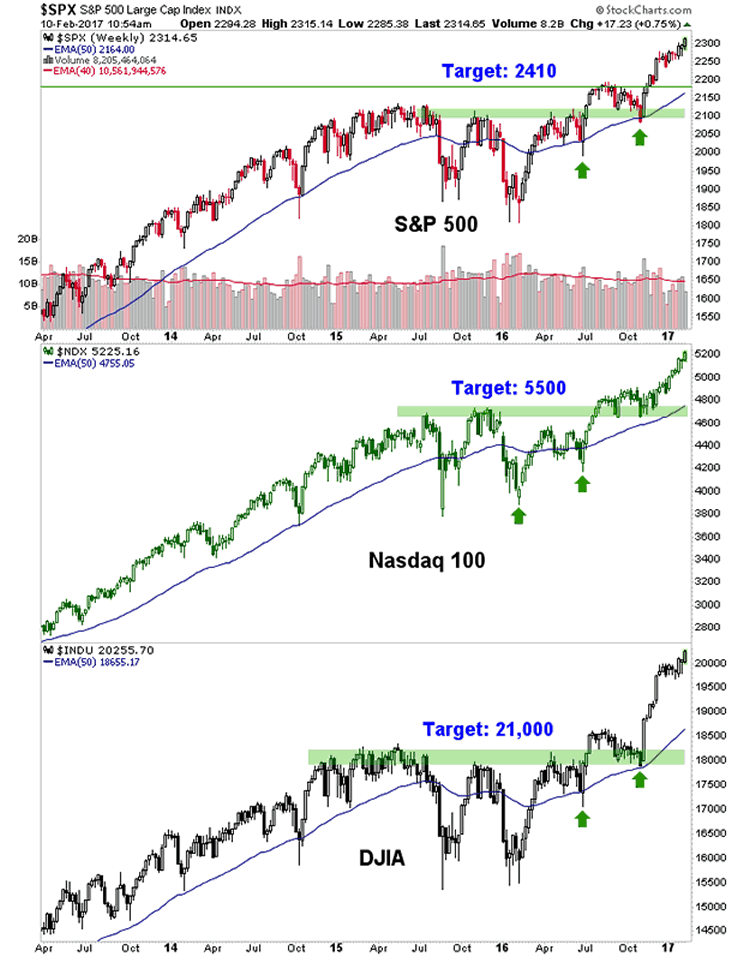 S&P500, NASDAQ100 and Dow Industrials Weekly Charts